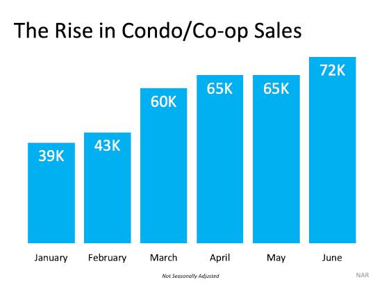 Condo Sales Chart