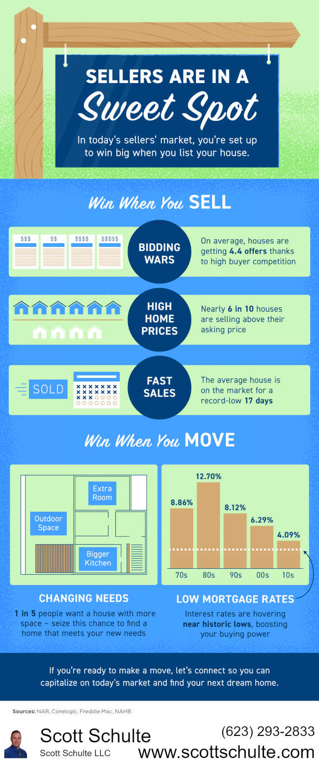 Selling A Home Process