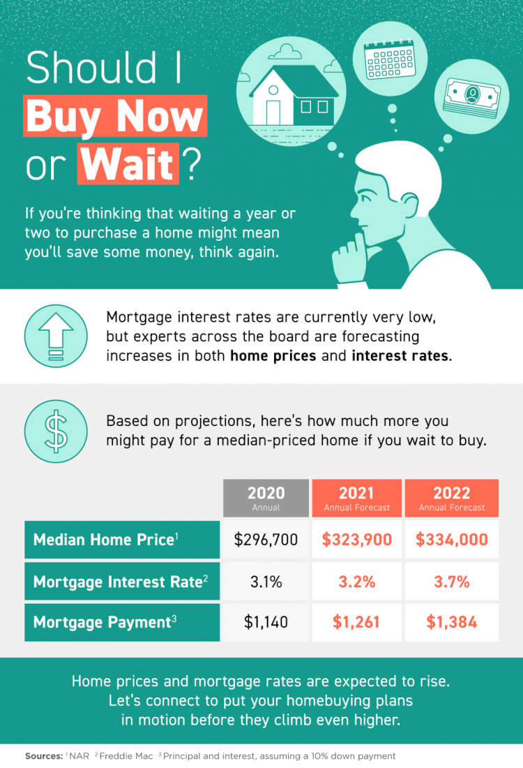 The cost of waiting to purchase a home