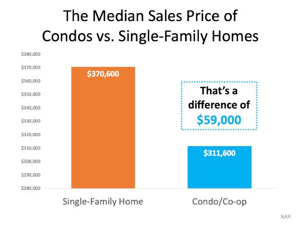 condo cost vs single family chart