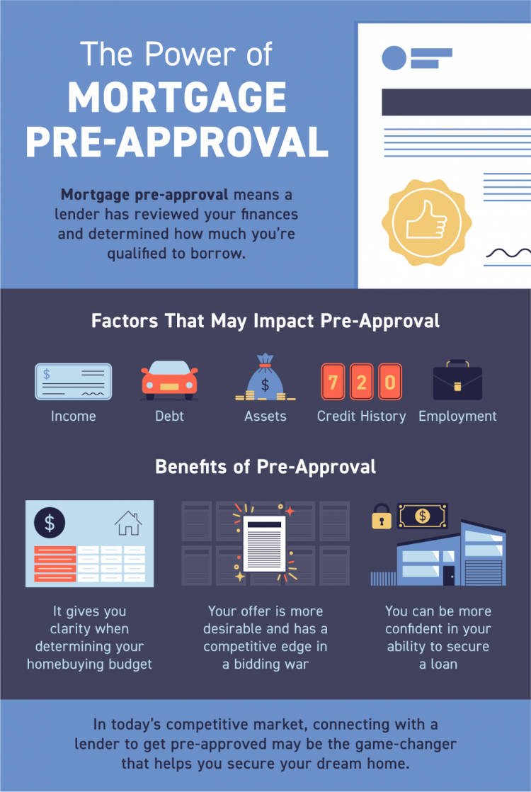 Mortgage pre-approval means a lender has reviewed your finances and, based on factors like your income, debt, and credit history, determined how much you're qualified to borrow.