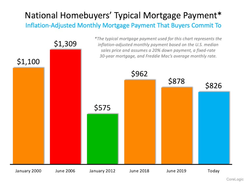 With mortgage rates historically low,  monthly payments are surprisingly low.