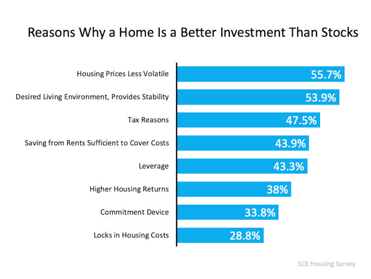 Why a home is a better investment chart