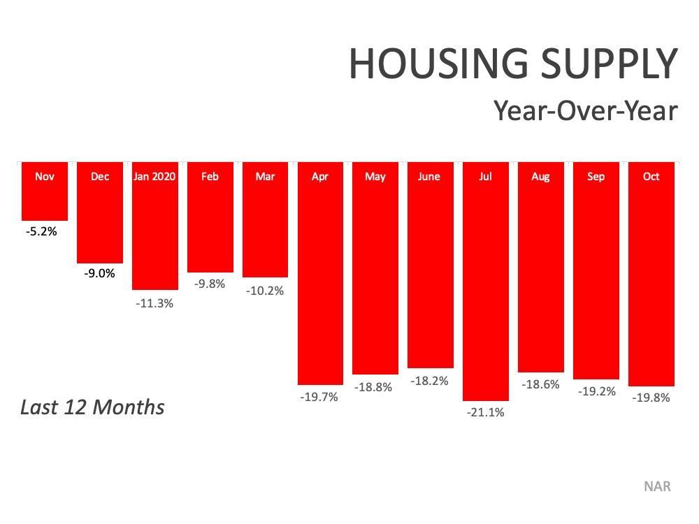 Year over Year Housing Supply Chart