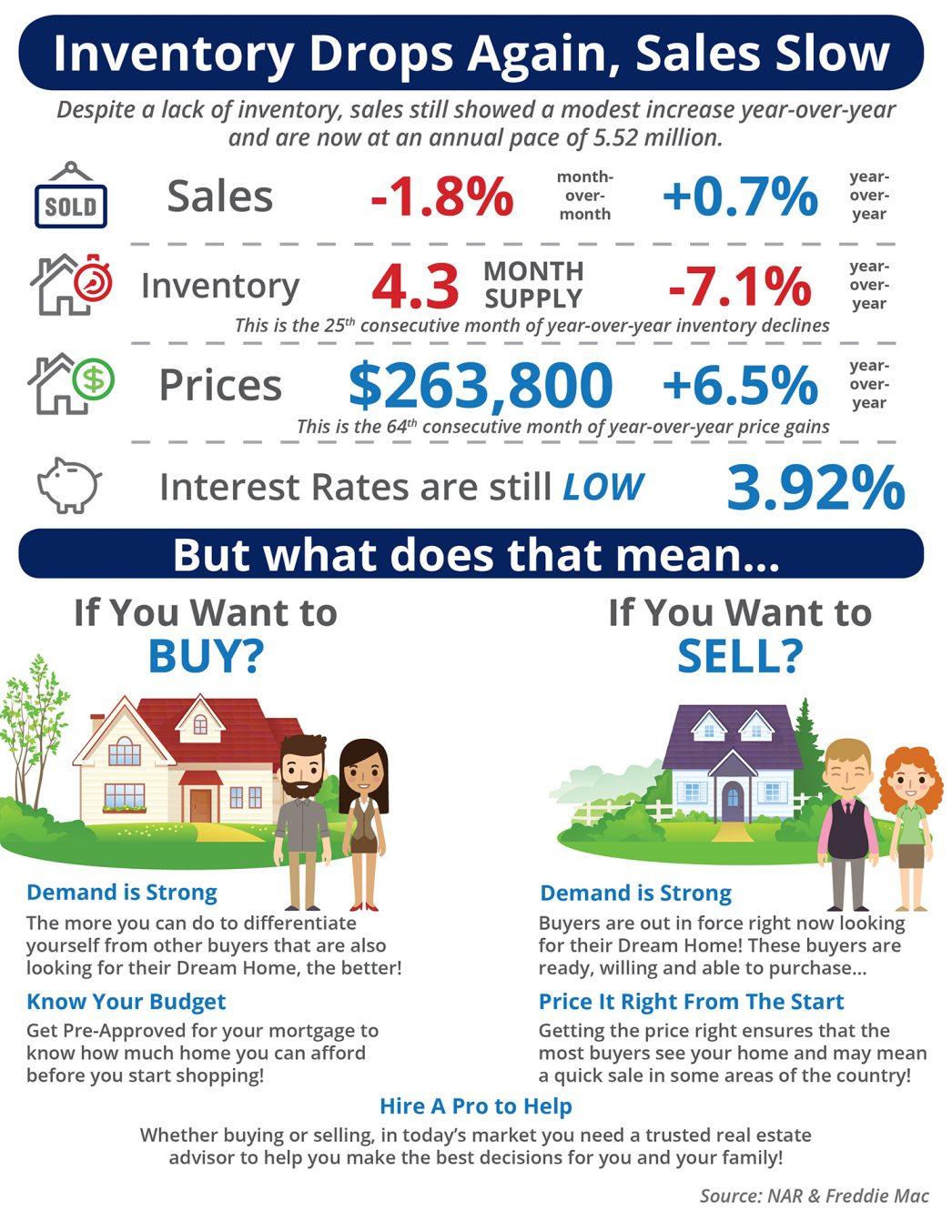 Scottsdale Real Estate Inventory