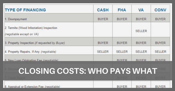 Image of Understanding Closing Costs: Who Pays What