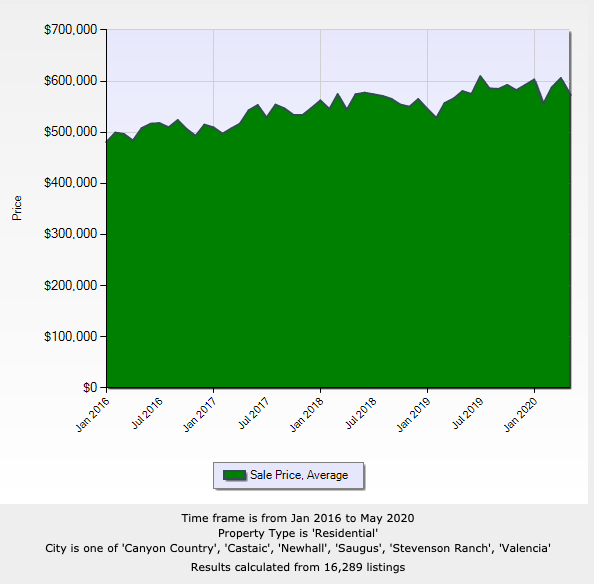 Santa Clarita real estate average sales prices