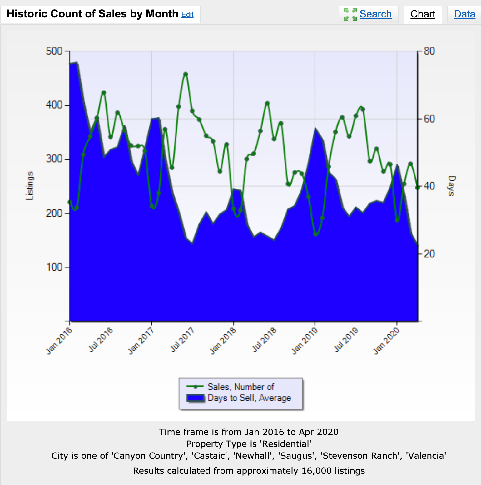 Santa Clarita sold residential listings during the past 4 years