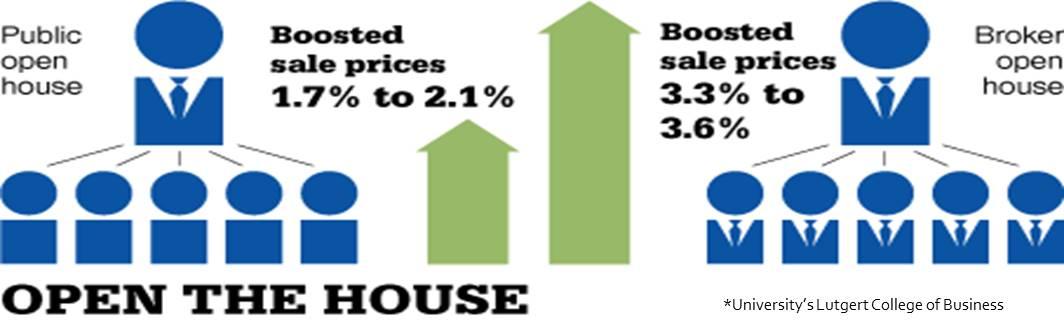 open house statistics