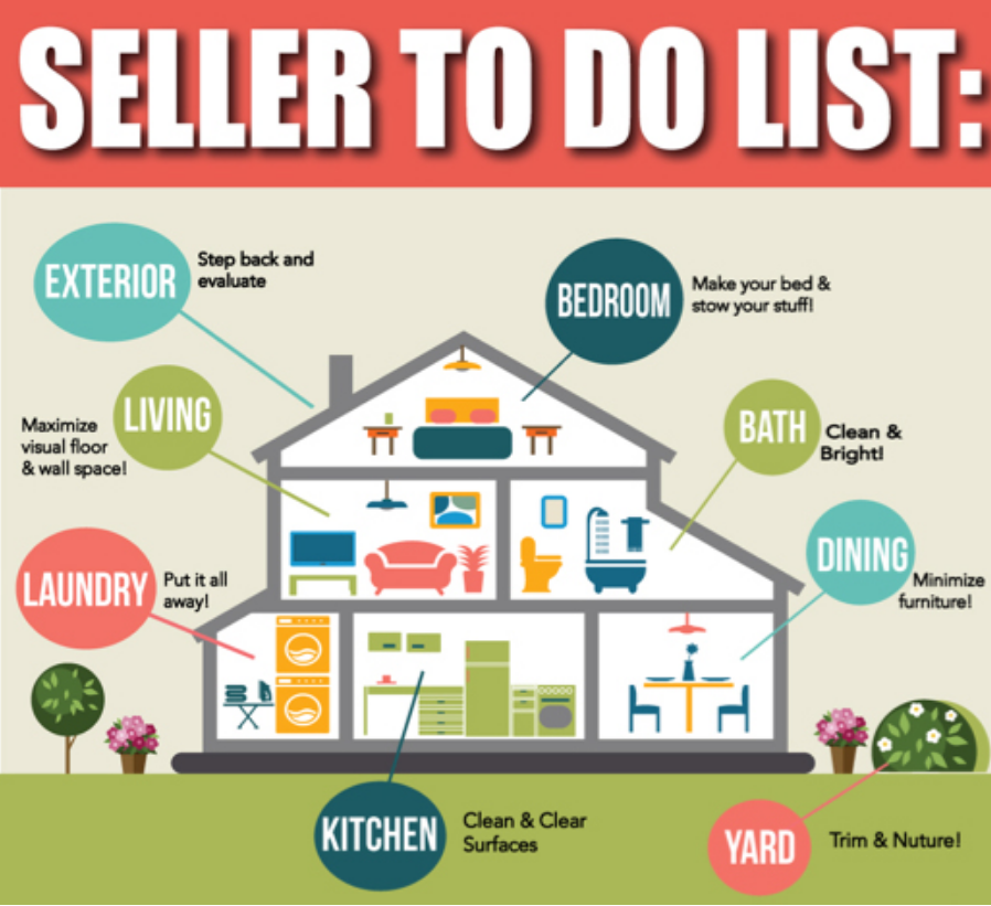 Seller premarket checklist