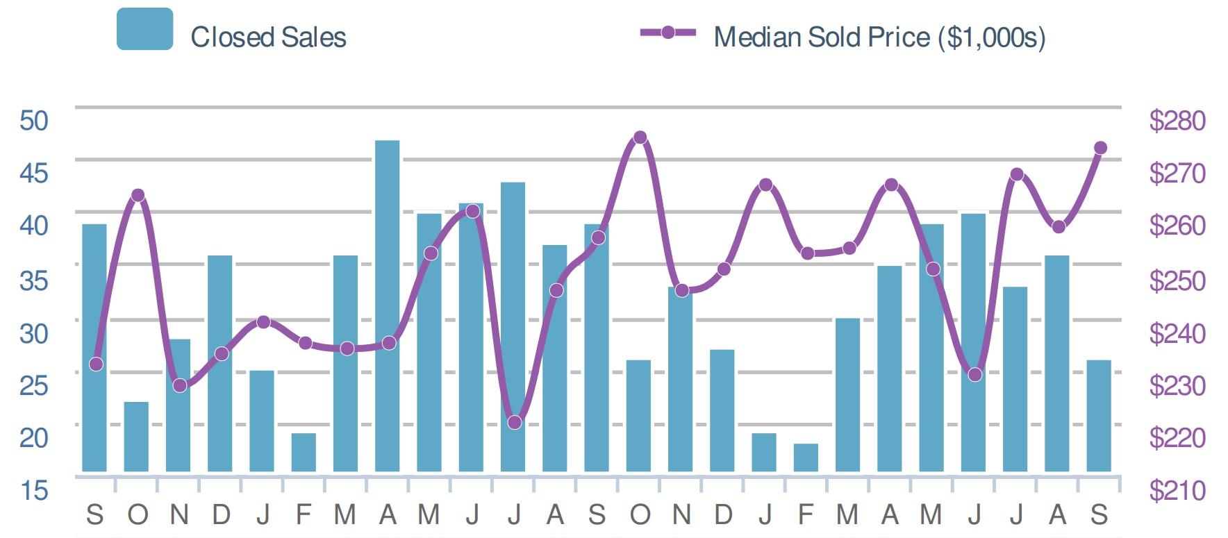 home sale graph in locust grove va sean jones