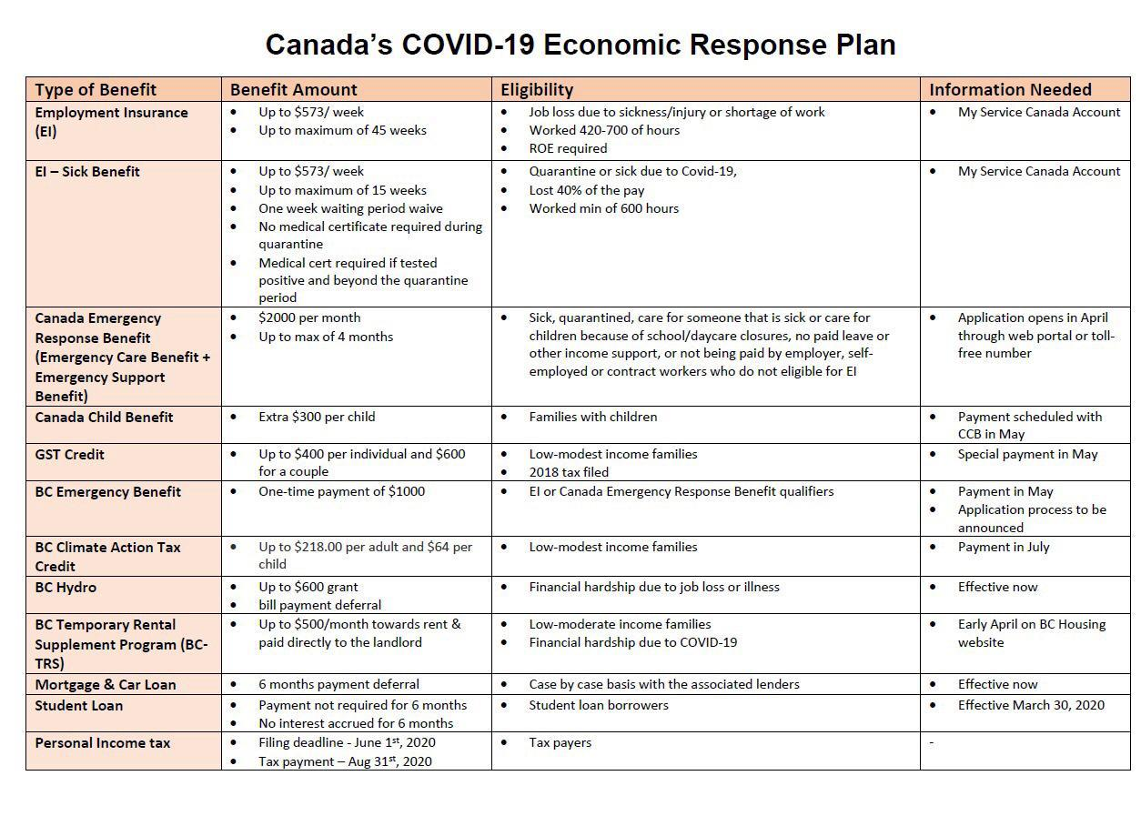 Canada's COVID-19 Economic Response Plane