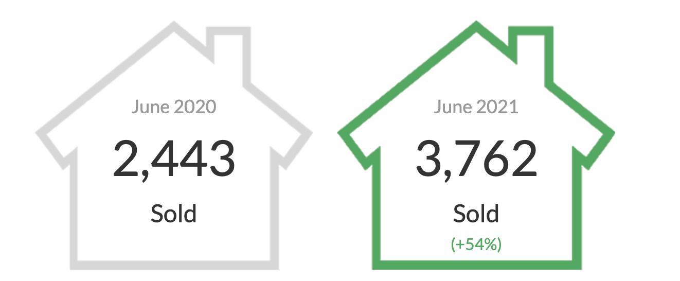 June 2021 Market Report