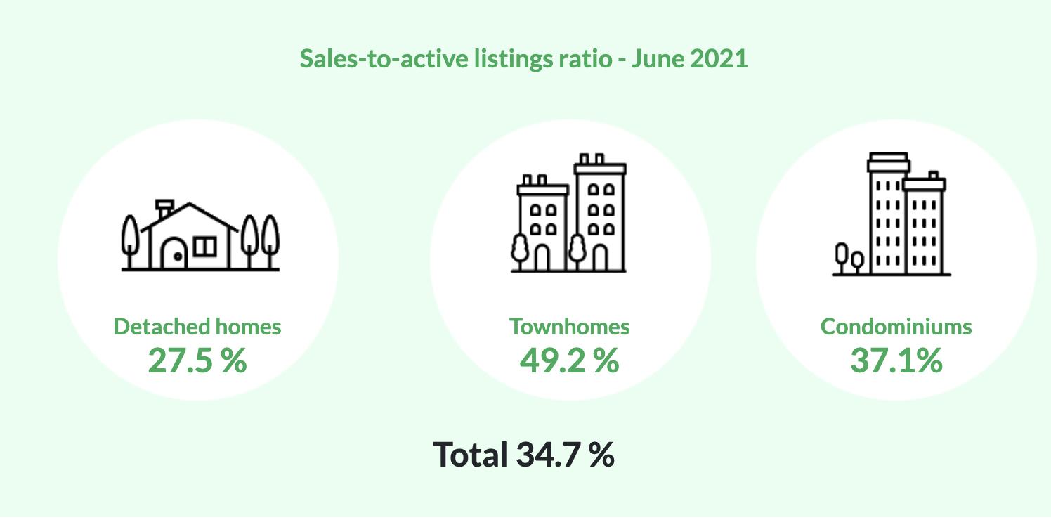 June 2021 Market Report B