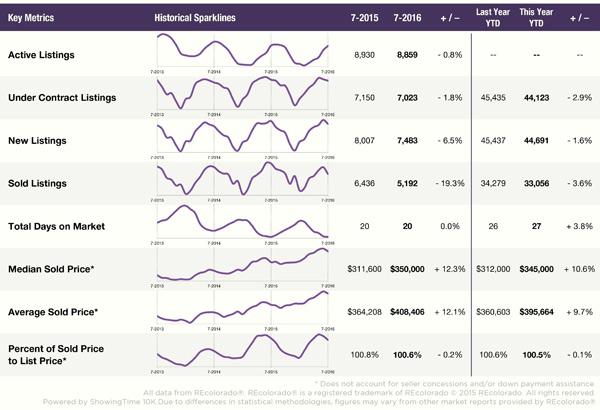 Denver Housing Market Overview
