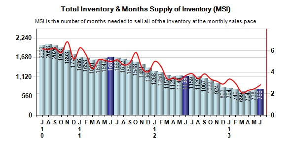 Carmel Real Estate Inventory Levels