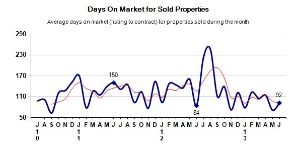 Carmel Real Estate Days on Market for solds