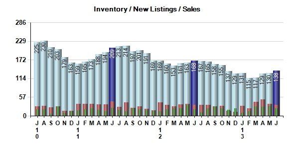 Carmel Real Estate Inventory/New Listings/Sales