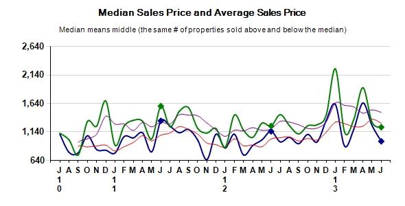 Carmel Real Estate Median Price and Average Price