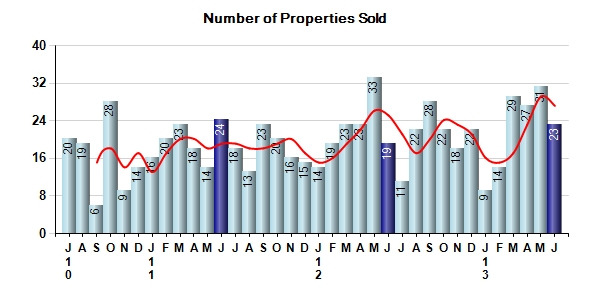 Carmel Real Estate number of properties sold
