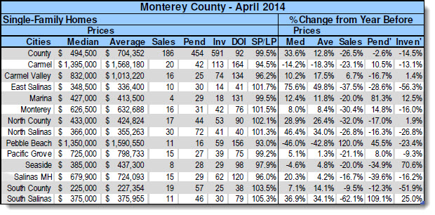 April 2014 Monterey Peninsula Real Estate Statistics
