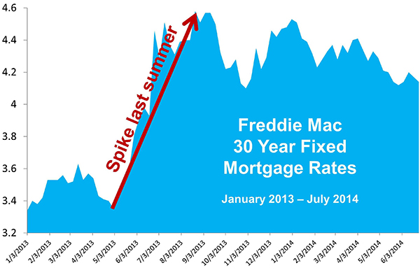 Interest Rates Trends Graph