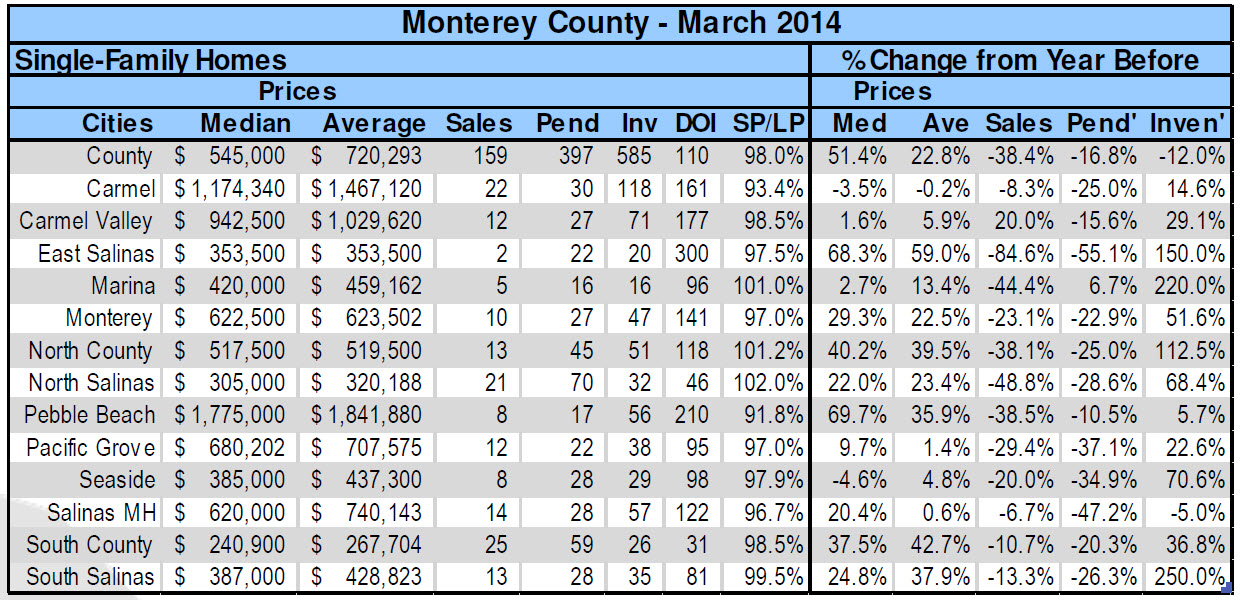 Monterey Peninsula Real Estate Statistics March 2014 by city