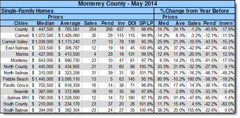 May, 2014 Monterey County Real Estate Statistics by city