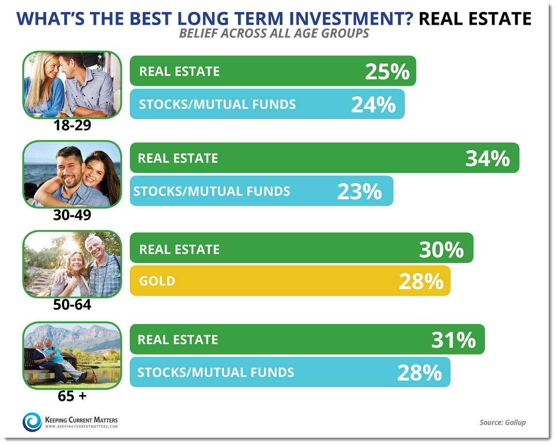 Real Estate Is Best Investment for All Age Groups!