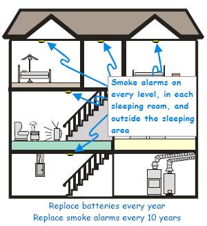 Where to put Smoke Detectors