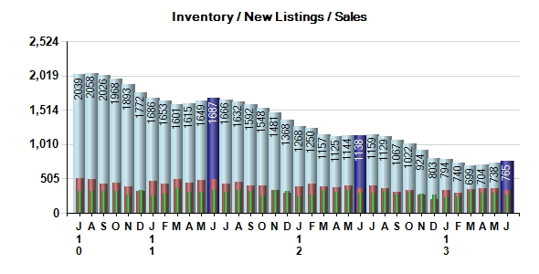 Monterey County Real Estate Inventory Snapshot