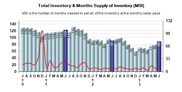Pebble Beach Real Estate Inventory & Months Supply of Inventory (MSI)