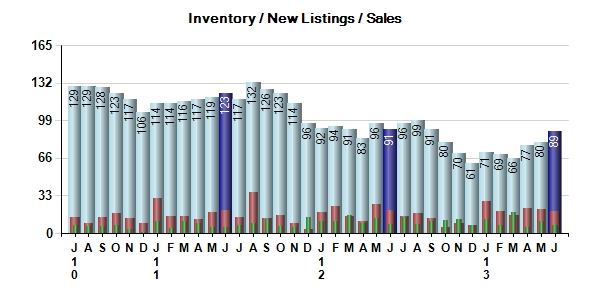 Pebble Beach Real Estate Inventory / New Listings / Sales
