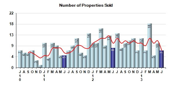 Pebble Beach Real Estate number of properties sold June 2013
