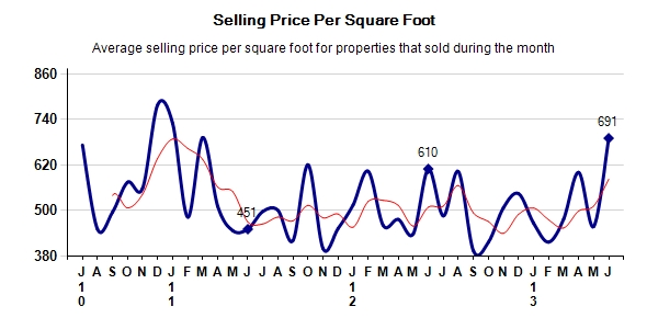 Pebble Beach Real Estate Selling Price Per Square Foot