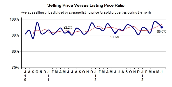 Pebble Beach Real Estate Selling Price vs Listing Price