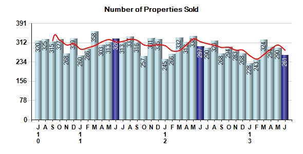 Monterey County Real Estate Number of Properties Sold