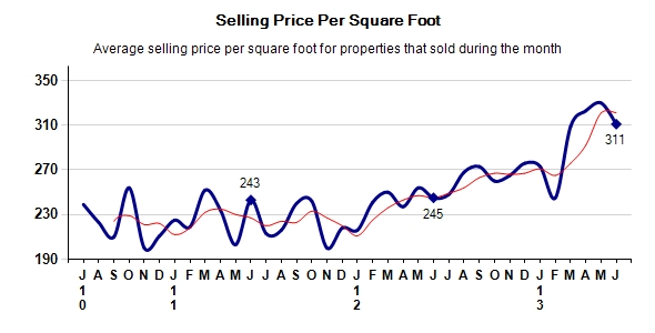 Monterey County Real Estate Selling Price Per Square Foot