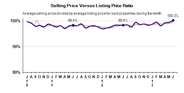 Monterey County Real Estate Selling Price vs Listing Price