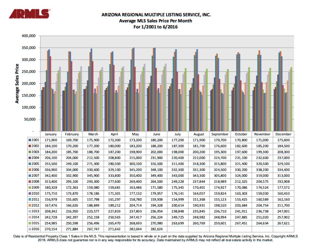 ARMLS June 2016 Average Sales Price Per Month