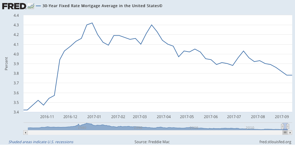 Mortgage Interest Rates September 2017