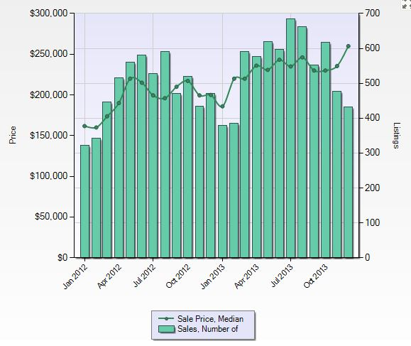 Seattle Condo Sales - Median Prices, 2013 Statistics