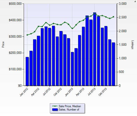 Seattle real estate 2013 statistics