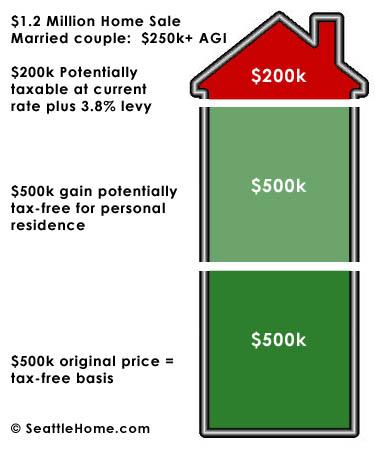 3.8% Real Estate Health Care Tax