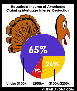 Thanksgiving mortgage interest deduction