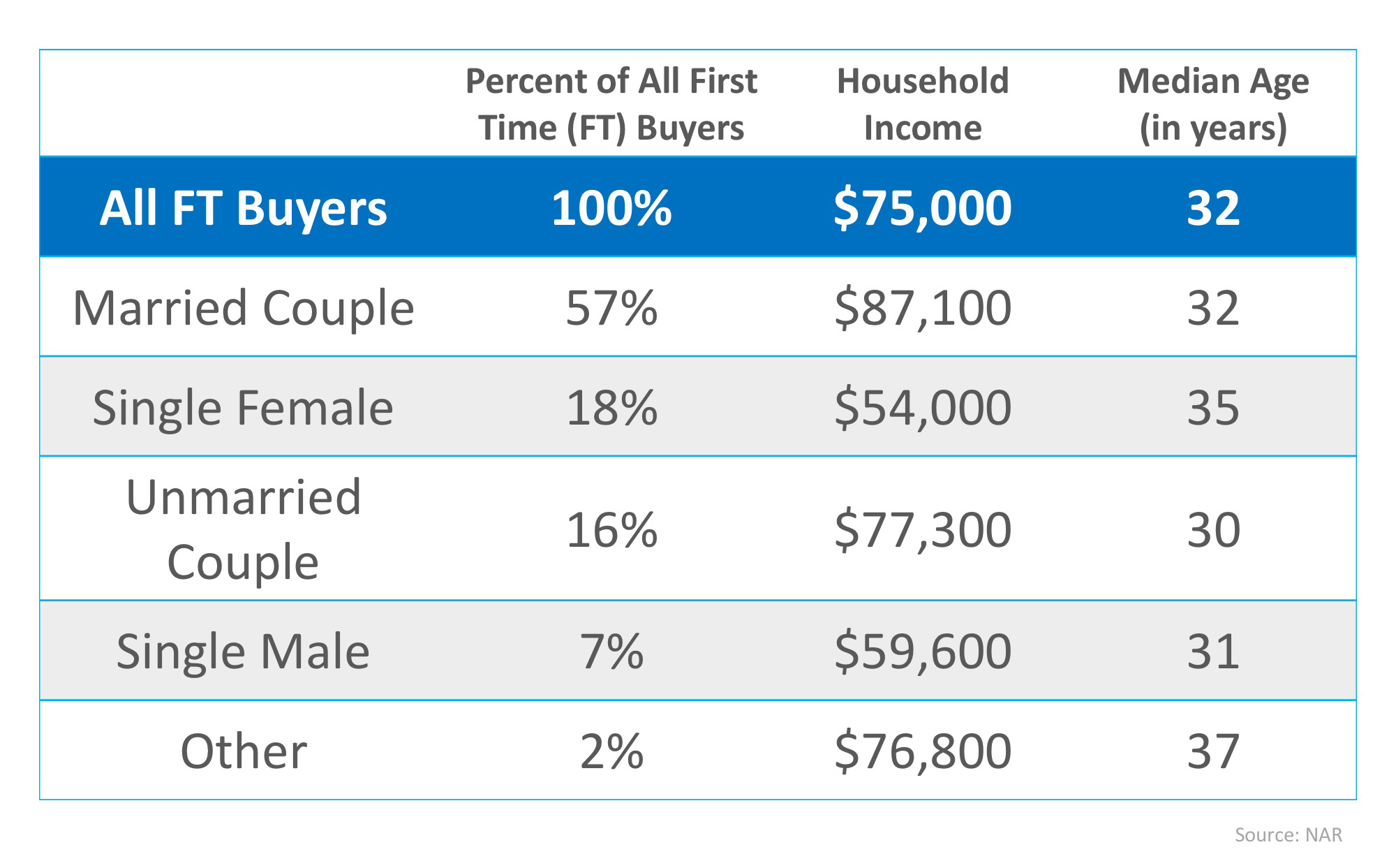 What do you need to buy your first home?