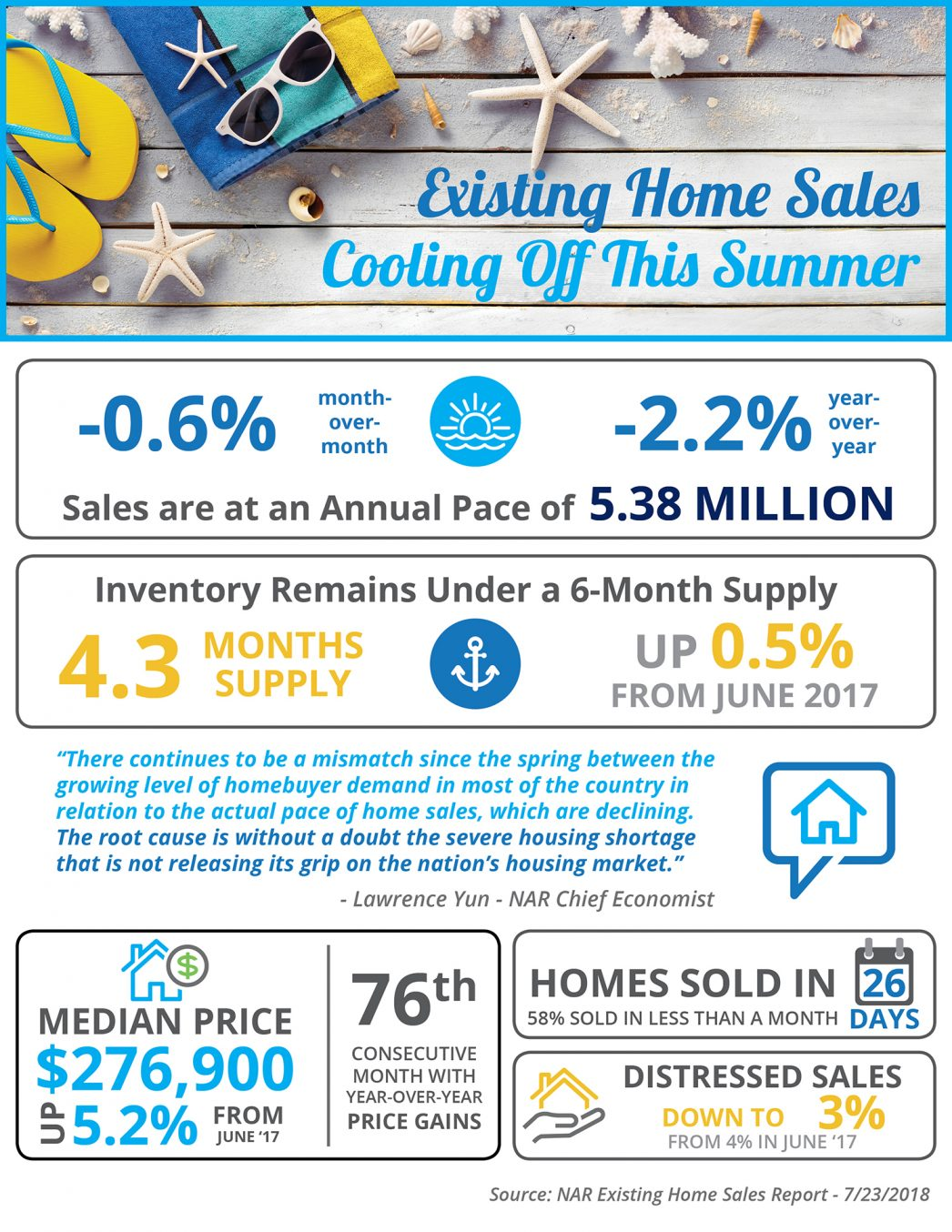 Existing Home Sales Infographic