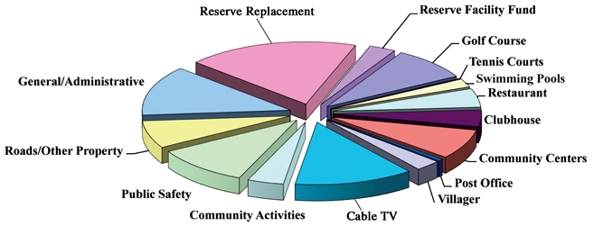 The Villages San Jose Monthly HOA Fees