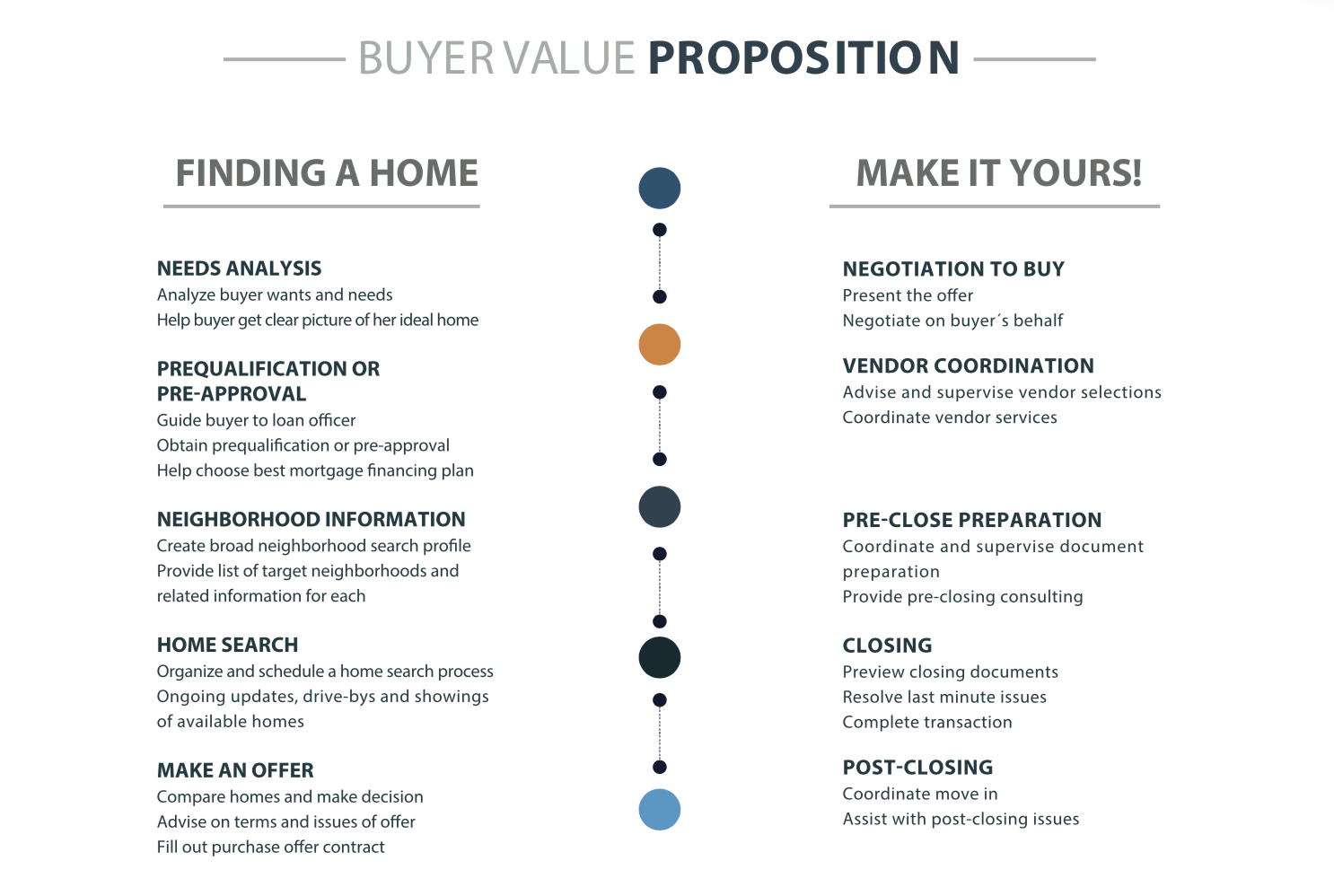 Process of buying a home in Miami