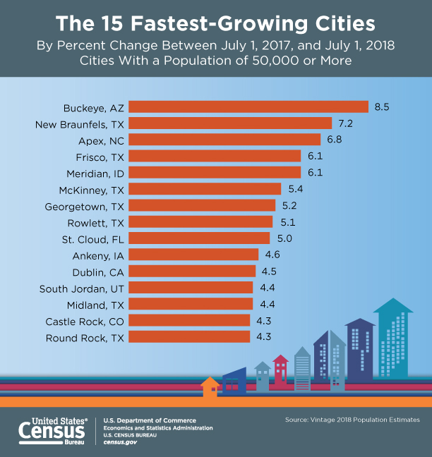 Buckeye fastest growing city in the country